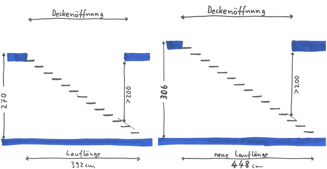 steigungsverhältnis treppe